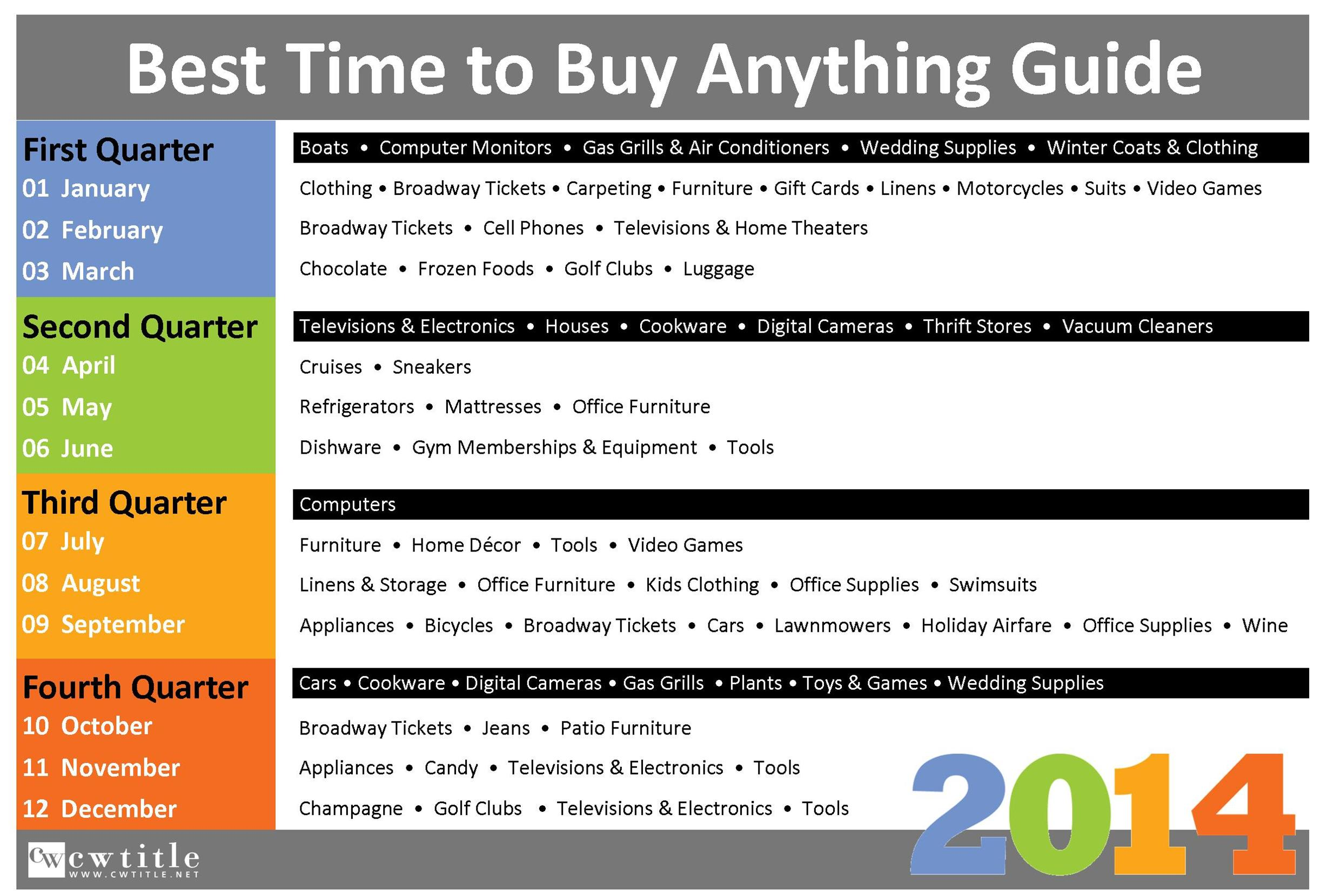 Best Time to Buy ANYTHING in 2014 CW TITLE Our Customers are