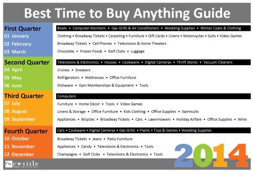Best Time to Buy ANYTHING in 2014